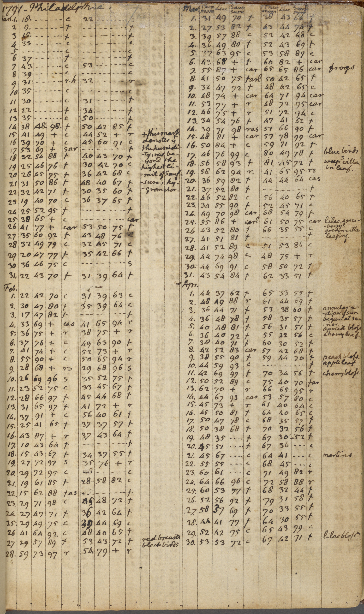 Daily Record, 1 January 1791-9 April 1794 p. 1