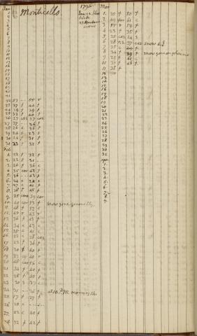 manuscript image of Daily Record, 1 January 1791-9 April 1794 pg. 197
