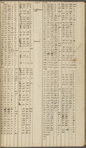 manuscript image of Daily Record, 1 January 1791-9 April 1794 pg. 198