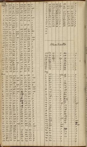 manuscript image of Daily Record, 1 January 1791-9 April 1794 pg. 201