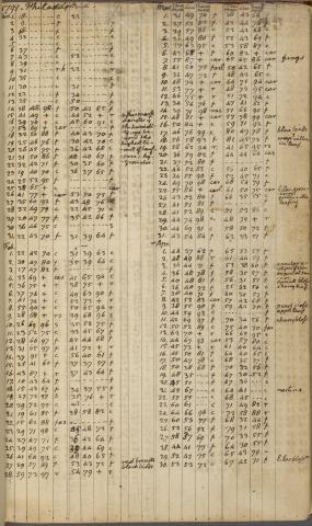 manuscript image of Daily Record, 1 January 1791-9 April 1794 pg. 204